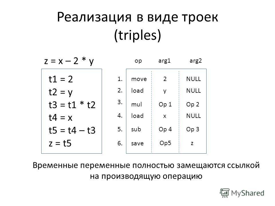 Реализация в виде троек (triples) Временные переменные полностью замещаются ссылкой на производящую операцию z = x – 2 * y t1 = 2 t2 = y t3 = t1 * t2 t4 = x t5 = t4 – t3 z = t5 oparg1arg2 move2NULL loadyNULL mulOp 1Op 2 subOp 4Op 3 loadx save Op5 NUL