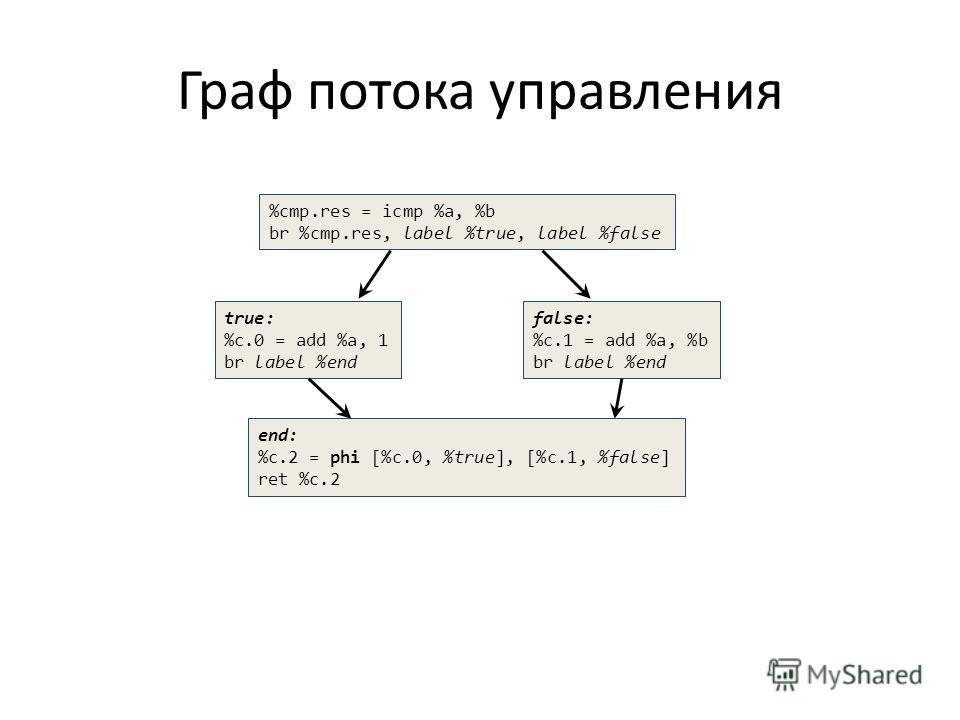 Граф потока управления %cmp.res = icmp %a, %b br %cmp.res, label %true, label %false true: %c.0 = add %a, 1 br label %end false: %c.1 = add %a, %b br label %end end: %c.2 = phi [%c.0, %true], [%c.1, %false] ret %c.2
