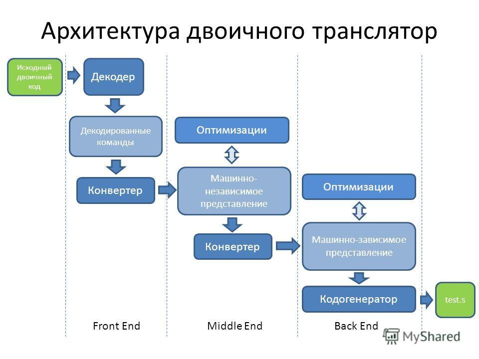 Архитектура двоичного транслятор Исходный двоичный код Декодер Декодированные команды Конвертер Машинно- независимое представление Оптимизации Машинно-зависимое представление Конвертер Кодогенератор test.s Оптимизации Front EndMiddle EndBack End