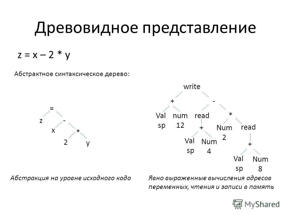 Древовидное представление z = x – 2 * y Абстрактное синтаксическое дерево: z x 2 - * y = Абстракция на уровне исходного кода + num 12 - write Val sp + Val sp read Num 4 * Num 2 + Val sp read Num 8 Явно выраженные вычисления адресов переменных, чтения