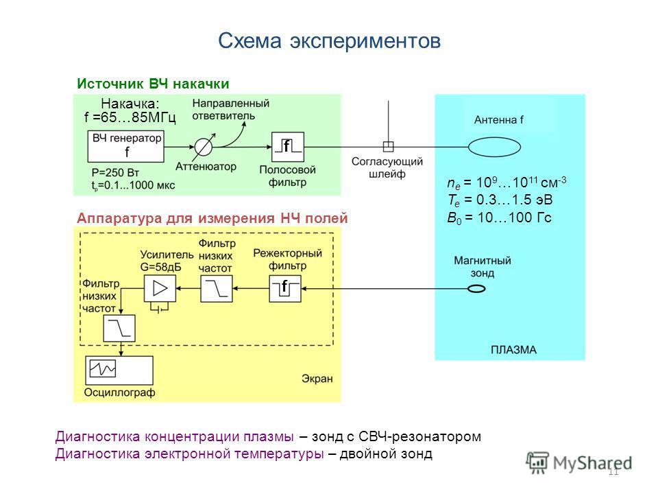11 Схема экспериментов Диагностика концентрации плазмы – зонд с СВЧ-резонатором Диагностика электронной температуры – двойной зонд Источник ВЧ накачки Аппаратура для измерения НЧ полей Накачка: f =65…85МГц n e = 10 9 …10 11 см -3 T e = 0.3…1.5 эВ B 0