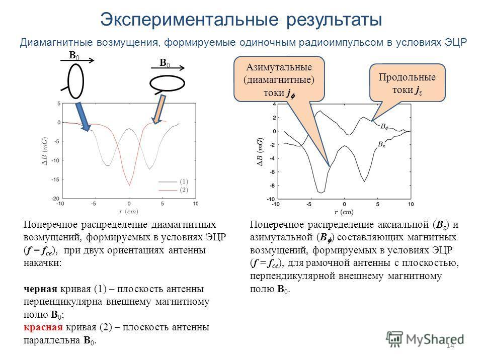 14 Экспериментальные результаты Диамагнитные возмущения, формируемые одиночным радиоимпульсом в условиях ЭЦР Поперечное распределение диамагнитных возмущений, формируемых в условиях ЭЦР (f = f ce ), при двух ориентациях антенны накачки: черная кривая