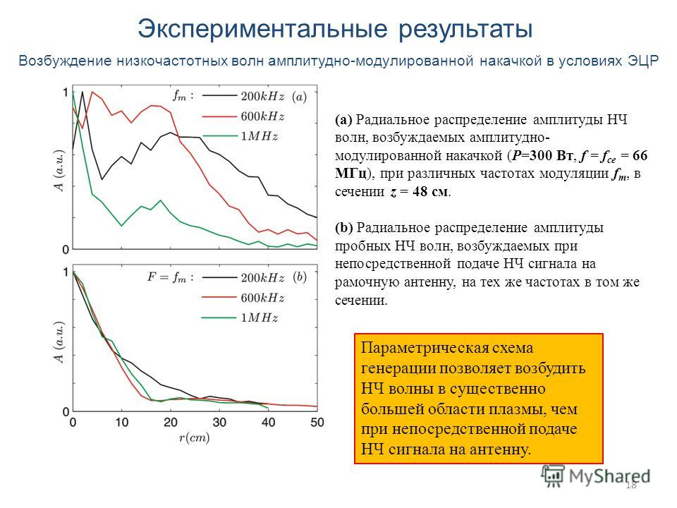 18 Экспериментальные результаты Возбуждение низкочастотных волн амплитудно-модулированной накачкой в условиях ЭЦР (a) Радиальное распределение амплитуды НЧ волн, возбуждаемых амплитудно- модулированной накачкой (P=300 Вт, f = f ce = 66 МГц), при разл