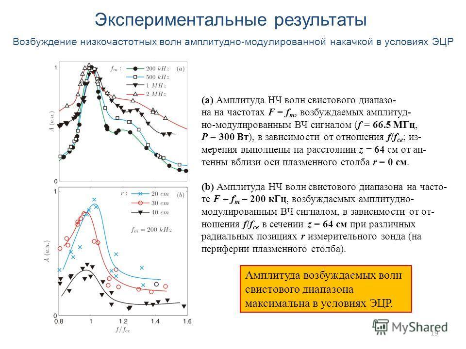 19 Экспериментальные результаты Возбуждение низкочастотных волн амплитудно-модулированной накачкой в условиях ЭЦР (a) Амплитуда НЧ волн свистового диапазо- на на частотах F = f m, возбуждаемых амплитуд- но-модулированным ВЧ сигналом (f = 66.5 МГц, P