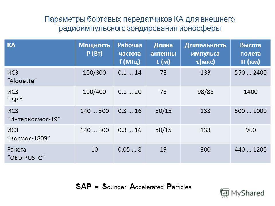 2 SAP = S ounder A ccelerated P articles Параметры бортовых передатчиков КА для внешнего радиоимпульсного зондирования ионосферы КАМощность P (Вт) Рабочая частота f (MГц) Длина антенны L (м) Длительность импульса (мкс) Высота полета H (км) ИСЗ Alouet