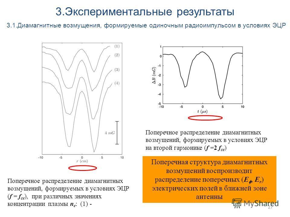 27 3.Экспериментальные результаты 3.1.Диамагнитные возмущения, формируемые одиночным радиоимпульсом в условиях ЭЦР Поперечное распределение диамагнитных возмущений, формируемых в условиях ЭЦР (f = f ce ), при различных значениях концентрации плазмы n