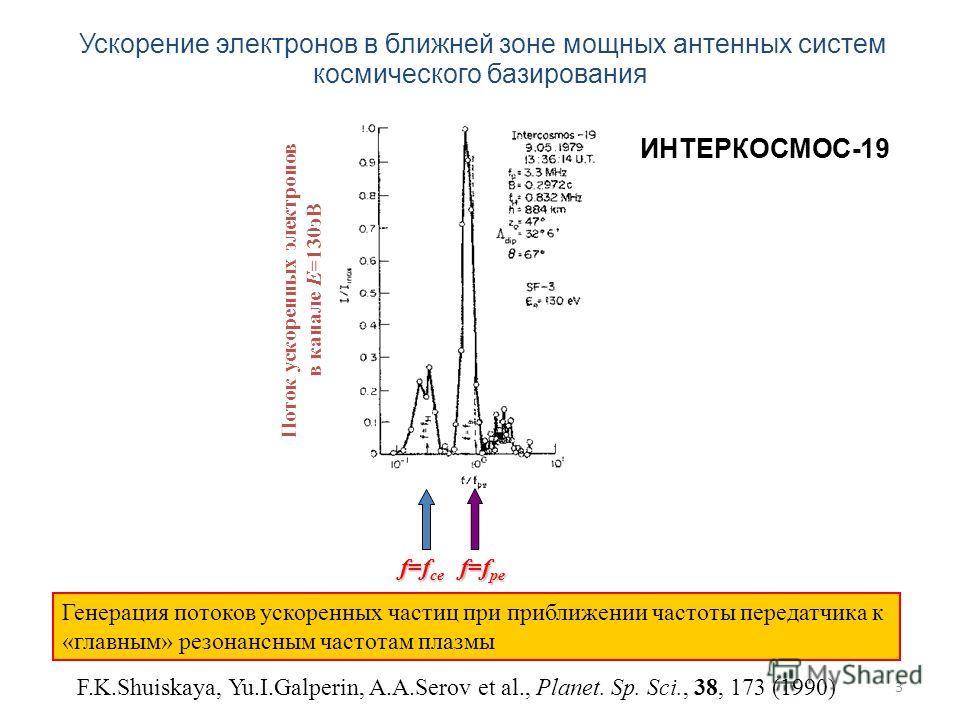 3 Поток ускоренных электронов в канале E=130эВ f=f ce f=f pe F.K.Shuiskaya, Yu.I.Galperin, A.A.Serov et al., Planet. Sp. Sci., 38, 173 (1990) Генерация потоков ускоренных частиц при приближении частоты передатчика к «главным» резонансным частотам пла
