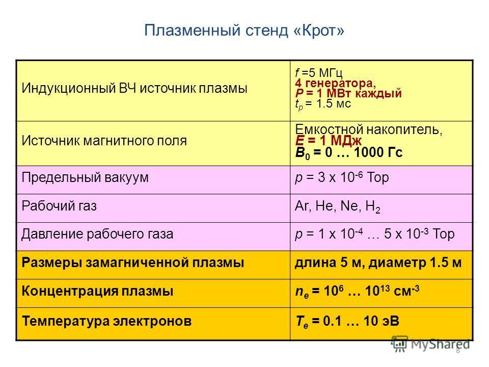 8 Индукционный ВЧ источник плазмы f =5 МГц 4 генератора, P = 1 МВт каждый t p = 1.5 мс Источник магнитного поля Емкостной накопитель, E = 1 МДж B 0 = 0 … 1000 Гс Предельный вакуумp = 3 x 10 -6 Тор Рабочий газAr, He, Ne, H 2 Давление рабочего газаp =