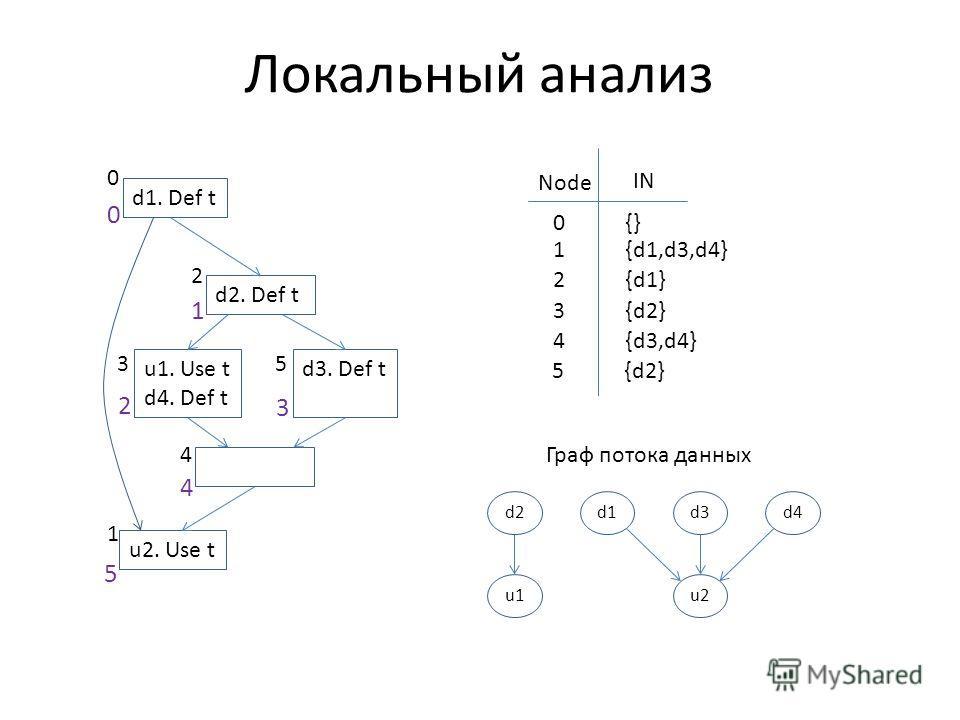 Локальный анализ d1. Def t d2. Def t u1. Use t d4. Def t d3. Def t u2. Use t 0 2 1 35 4 0 5 1 4 2 3 IN Node 0{} 1{d1,d3,d4} 2{d1} 3{d2} 4{d3,d4} 5{d2} d1d2d3d4 u1u2 Граф потока данных
