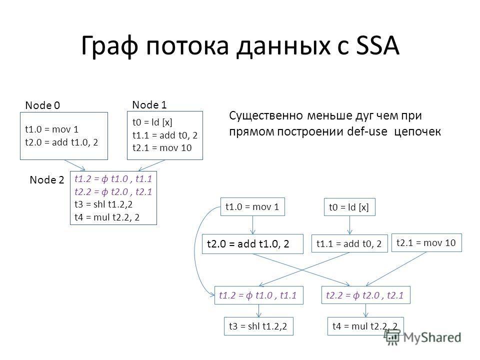 Граф потока данных с SSA t1.0 = mov 1 t2.0 = add t1.0, 2 t1.2 = ϕ t1.0, t1.1 t2.2 = ϕ t2.0, t2.1 t3 = shl t1.2,2 t4 = mul t2.2, 2 t0 = ld [x] t1.1 = add t0, 2 t2.1 = mov 10 Node 0 Node 1 Node 2 t1.0 = mov 1 t0 = ld [x] t2.0 = add t1.0, 2 t1.1 = add t