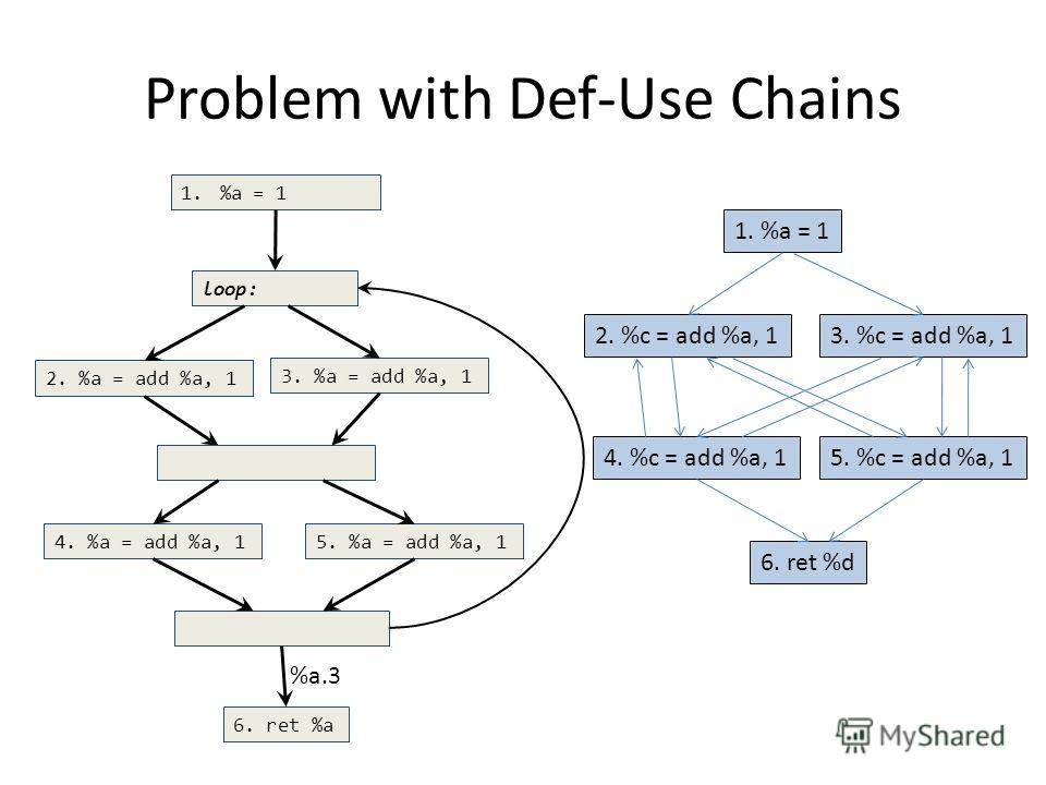 Problem with Def-Use Chains loop: 2. %a = add %a, 1 6. ret %a 1.%a = 1 %a.3 3. %a = add %a, 1 4. %a = add %a, 15. %a = add %a, 1 1. %a = 1 2. %c = add %a, 1 6. ret %d 3. %c = add %a, 1 4. %c = add %a, 15. %c = add %a, 1