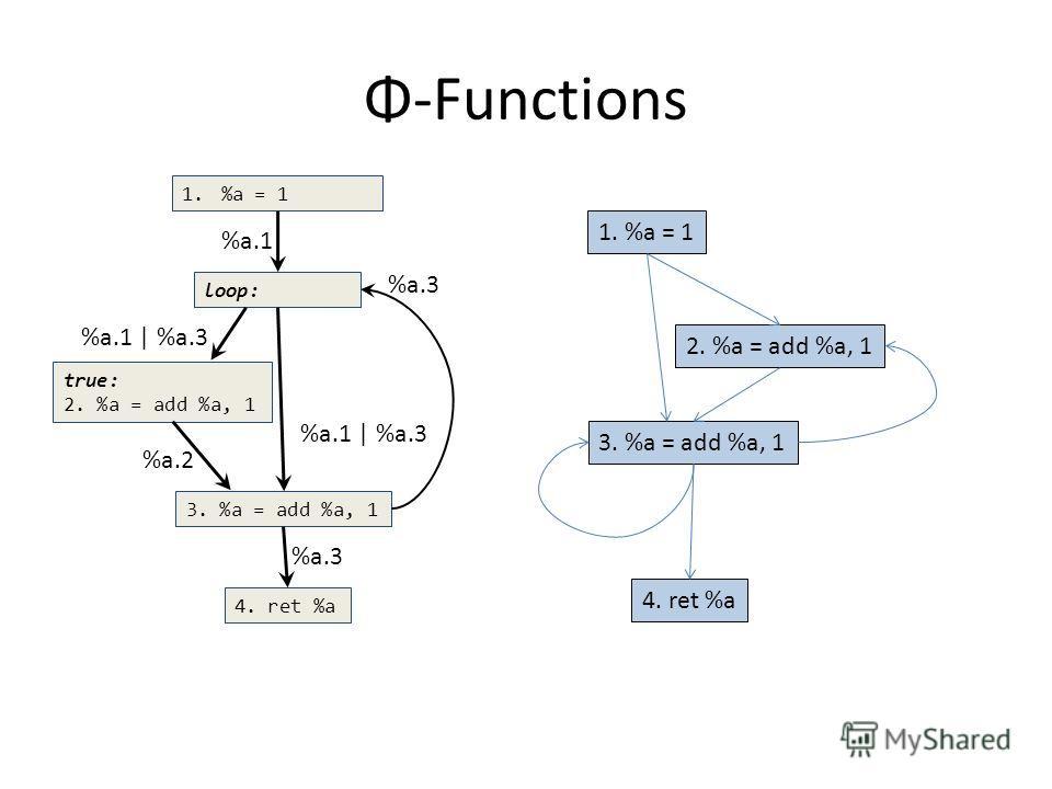 Φ-Functions loop: true: 2. %a = add %a, 1 4. ret %a 3. %a = add %a, 1 1.%a = 1 2. %a = add %a, 1 3. %a = add %a, 1 4. ret %a %a.1 %a.3 %a.1 | %a.3 %a.2