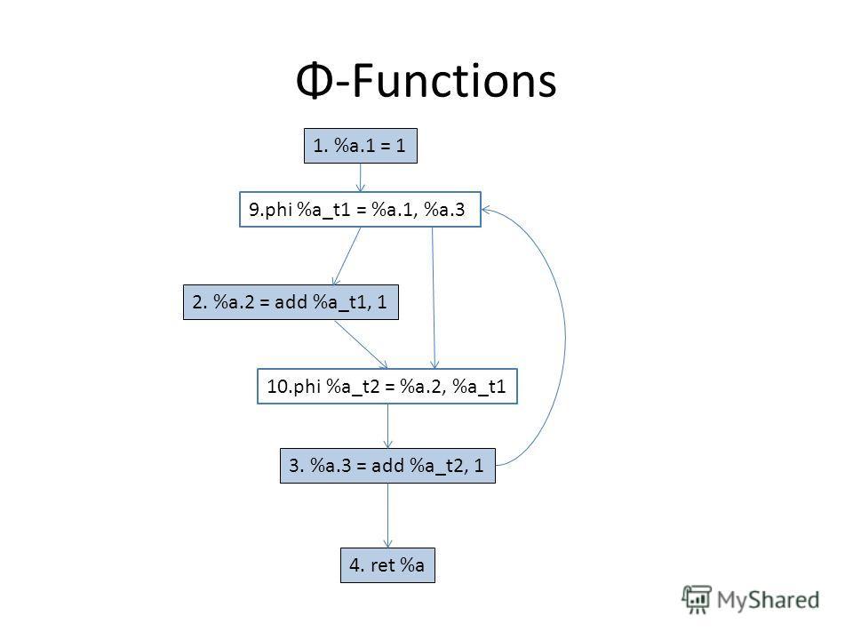 Φ-Functions 1. %a.1 = 1 2. %a.2 = add %a_t1, 1 3. %a.3 = add %a_t2, 1 4. ret %a 9.phi %a_t1 = %a.1, %a.3 10.phi %a_t2 = %a.2, %a_t1