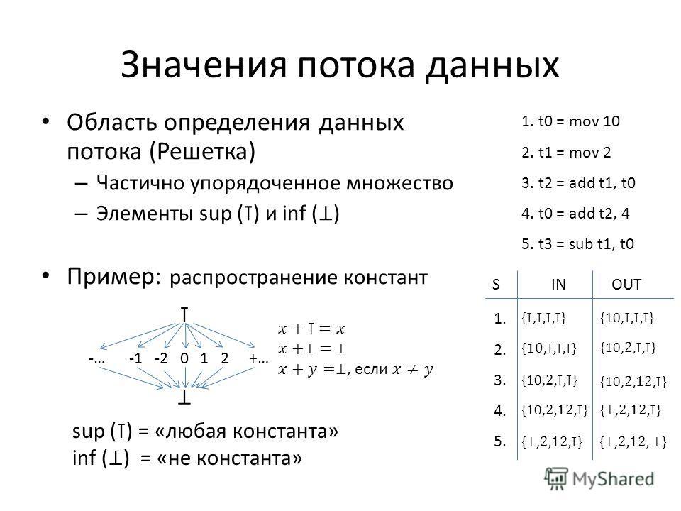 Значения потока данных 1. t0 = mov 10 2. t1 = mov 2 3. t2 = add t1, t0 4. t0 = add t2, 4 5. t3 = sub t1, t0 INOUT S -… -1 -2 0 1 2 +… 1. 2. 3. 4. 5.