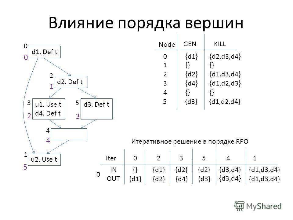 Влияние порядка вершин d1. Def t d2. Def t u1. Use t d4. Def t d3. Def t u2. Use t 0 2 1 35 4 GENKILL Node 0{d1}{d2,d3,d4} 1{} 2{d2}{d1,d3,d4} 3{d4}{d1,d2,d3} 4{} 5{d3}{d1,d2,d4} Итеративное решение в порядке RPO 0Iter IN OUT {}{d2} {d3,d4}{d1,d3,d4}