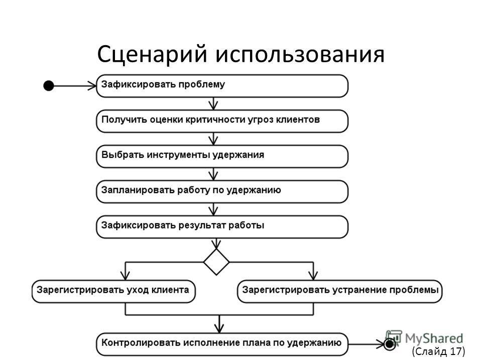 Сценарий использования (Слайд 17)