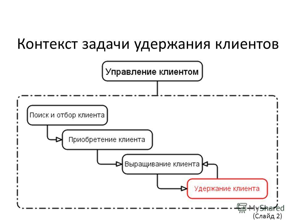 Контекст задачи удержания клиентов (Слайд 2)