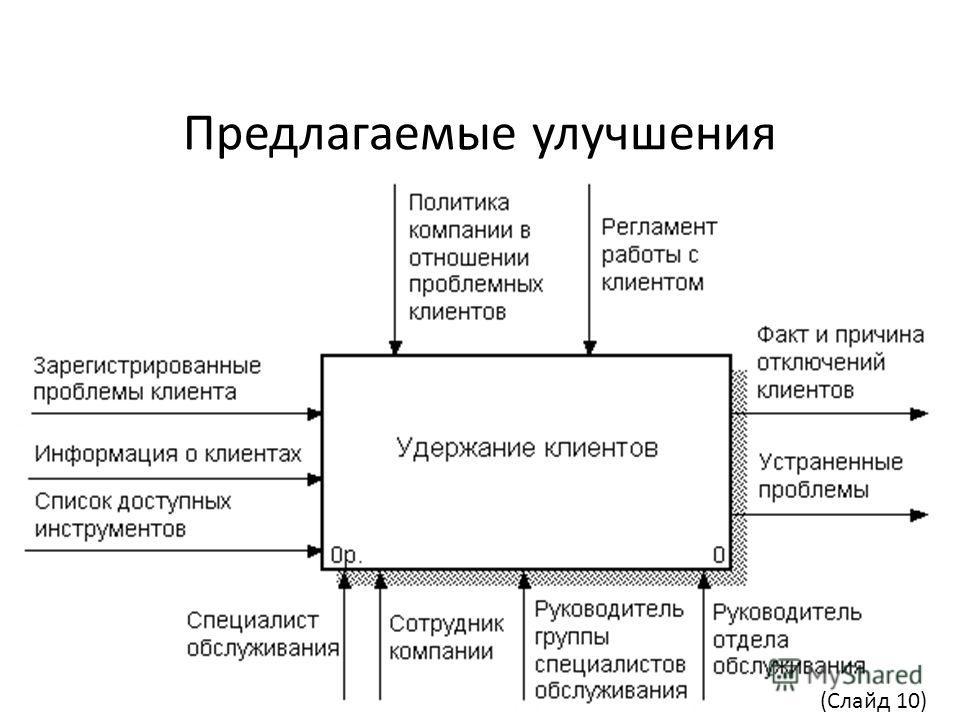 Предлагаемые улучшения (Слайд 10)