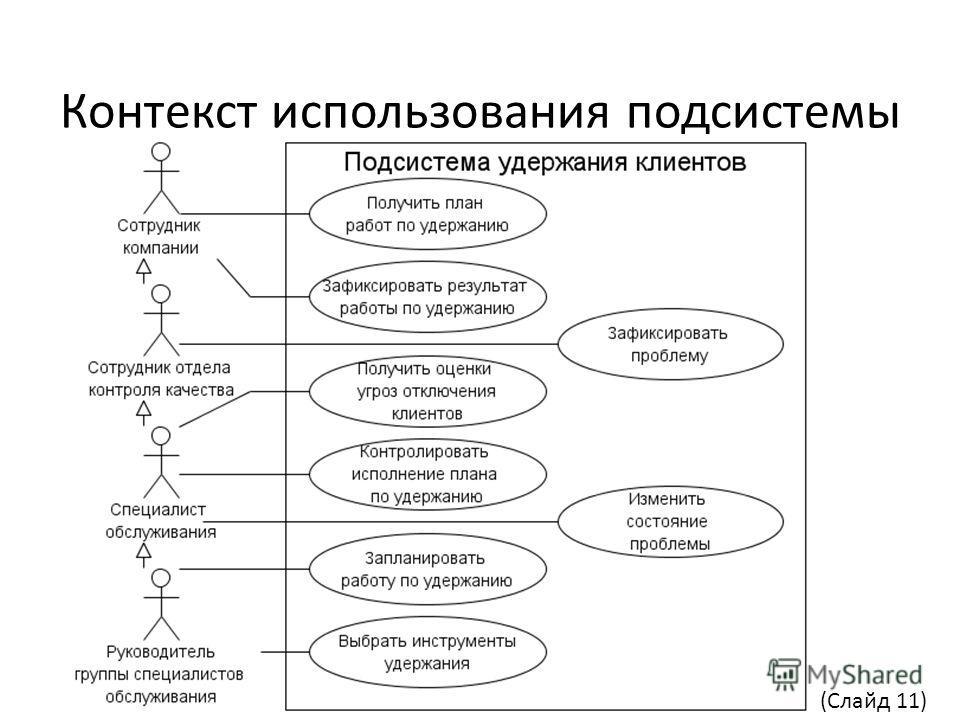 Контекст использования подсистемы (Слайд 11)