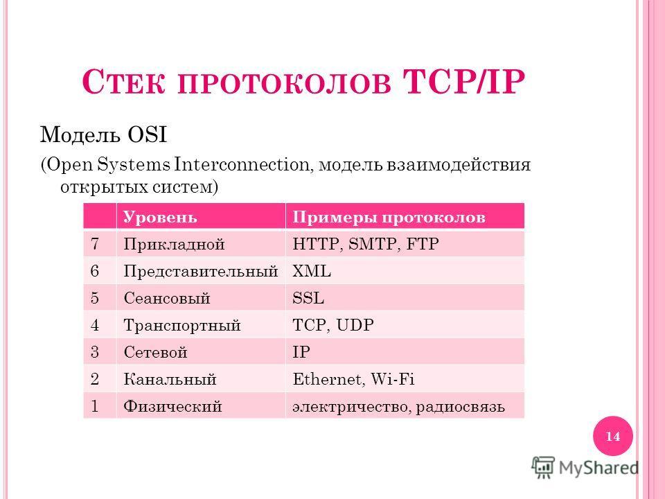 С ТЕК ПРОТОКОЛОВ TCP/IP Модель OSI (Open Systems Interconnection, модель взаимодействия открытых систем) УровеньПримеры протоколов 7ПрикладнойHTTP, SMTP, FTP 6ПредставительныйXML 5СеансовыйSSL 4ТранспортныйTCP, UDP 3СетевойIP 2КанальныйEthernet, Wi-F