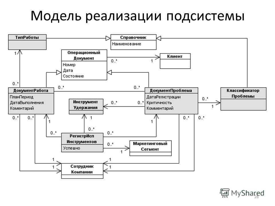 Модель реализации подсистемы 16