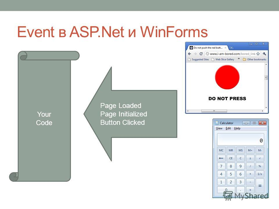Event в ASP.Net и WinForms Your Code Page Loaded Page Initialized Button Clicked