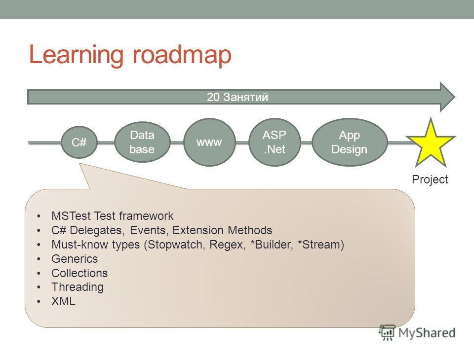 Learning roadmap Project C# Data base www ASP.Net App Design 20 Занятий MSTest Test framework C# Delegates, Events, Extension Methods Must-know types (Stopwatch, Regex, *Builder, *Stream) Generics Collections Threading XML