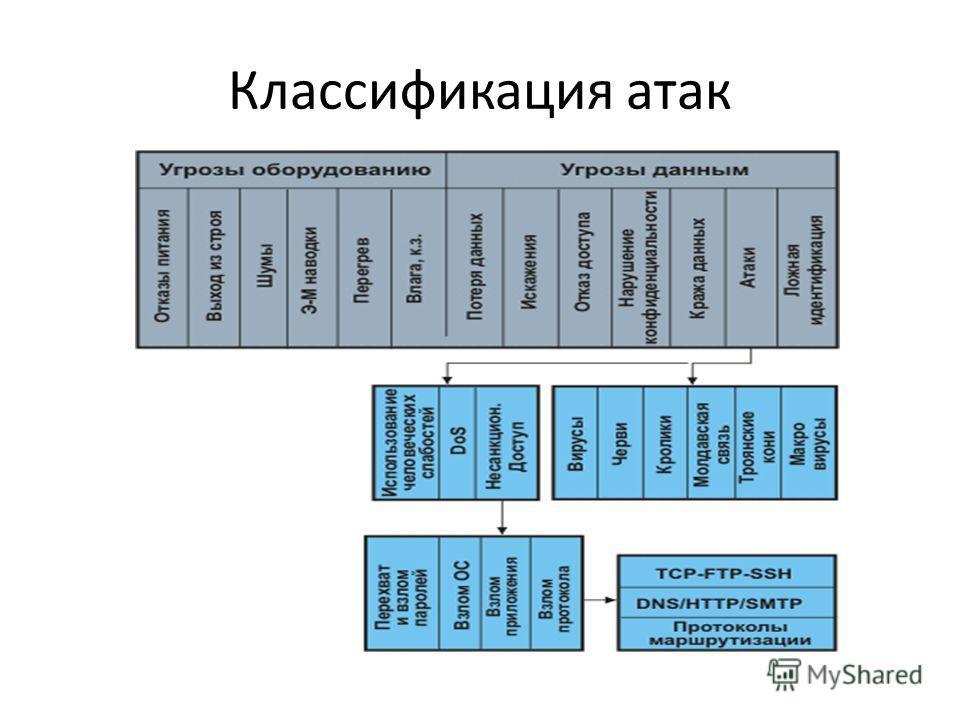 Классификация атак