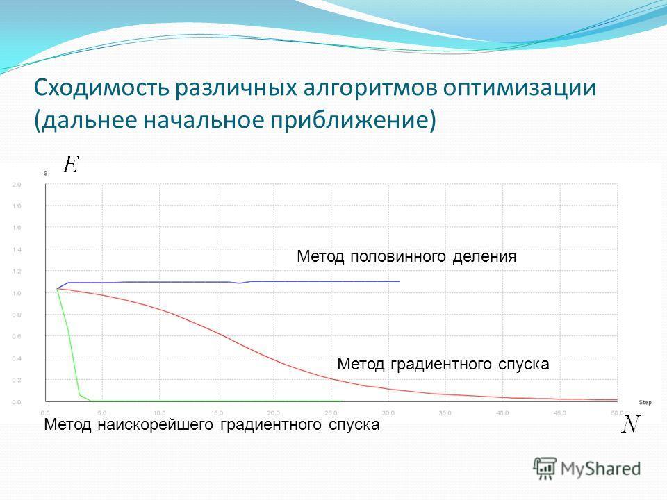 Сходимость различных алгоритмов оптимизации (дальнее начальное приближение) Метод половинного деления Метод градиентного спуска Метод наискорейшего градиентного спуска