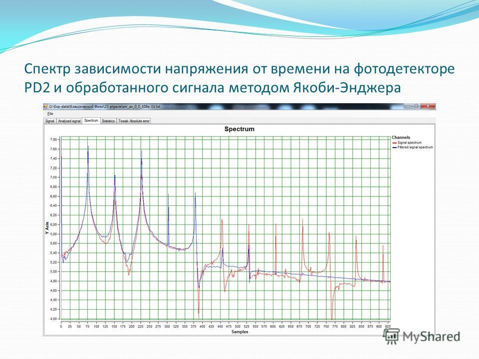 Спектр зависимости напряжения от времени на фотодетекторе PD2 и обработанного сигнала методом Якоби-Энджера
