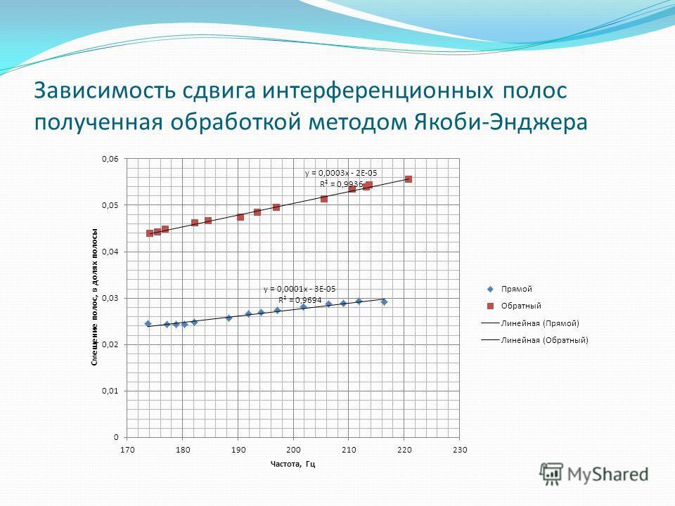 Зависимость сдвига интерференционных полос полученная обработкой методом Якоби-Энджера