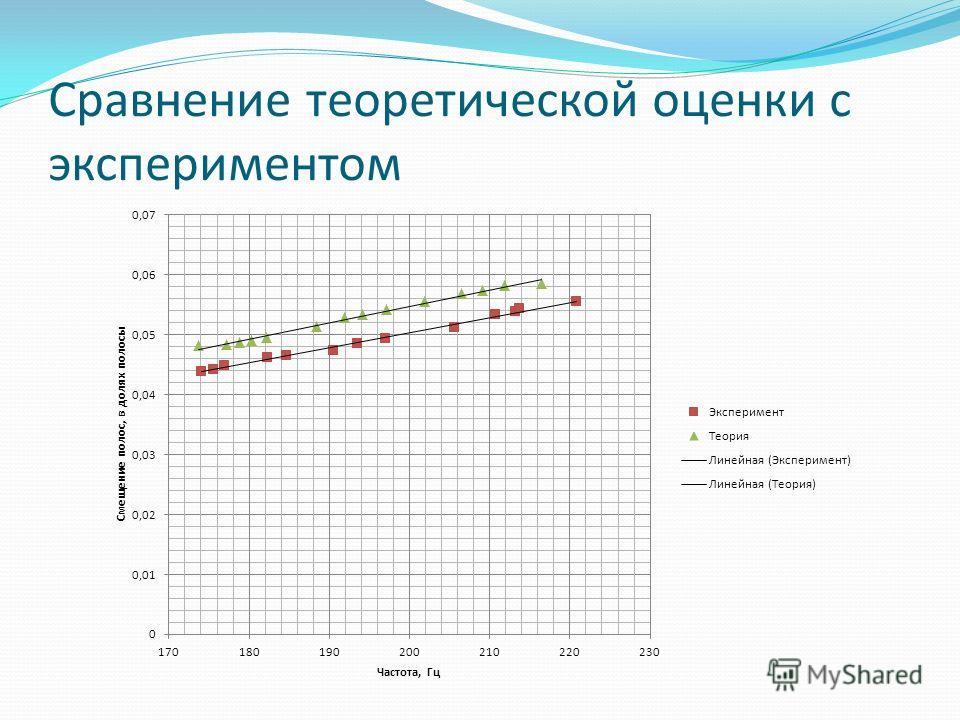 Сравнение теоретической оценки с экспериментом