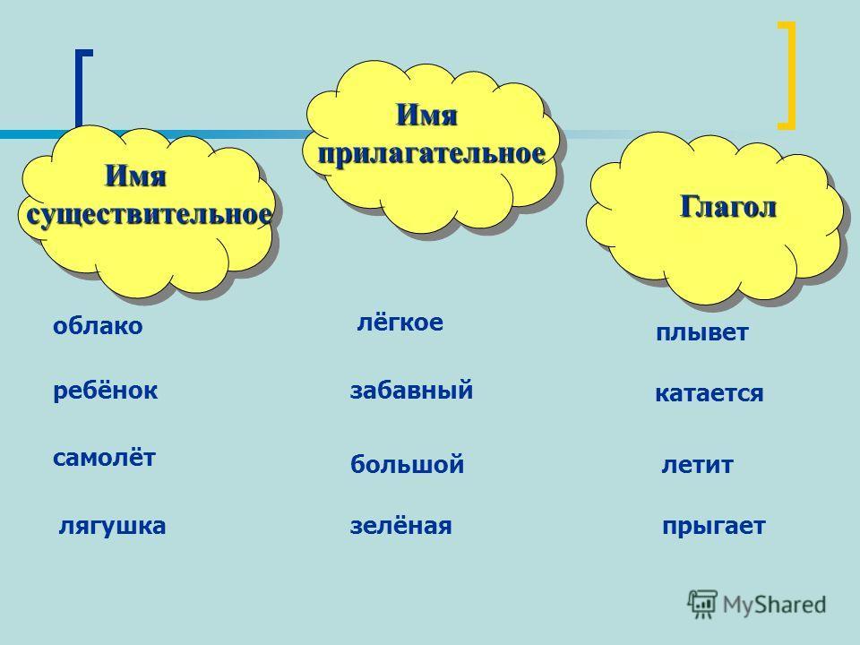 Имя существительное Имя существительное Имя прилагательное Имя прилагательное Глагол Глагол самолёт лягушкапрыгает плывет лёгкое облако большой ребёнокзабавный зелёная катается летит