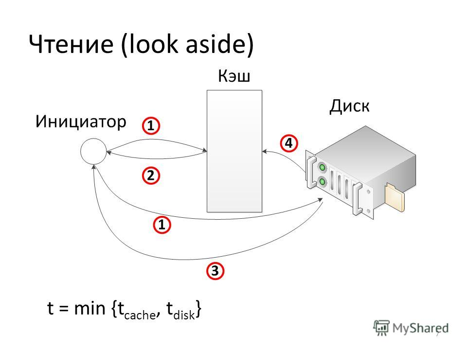 Чтение (look aside) t = min {t cache, t disk } 7