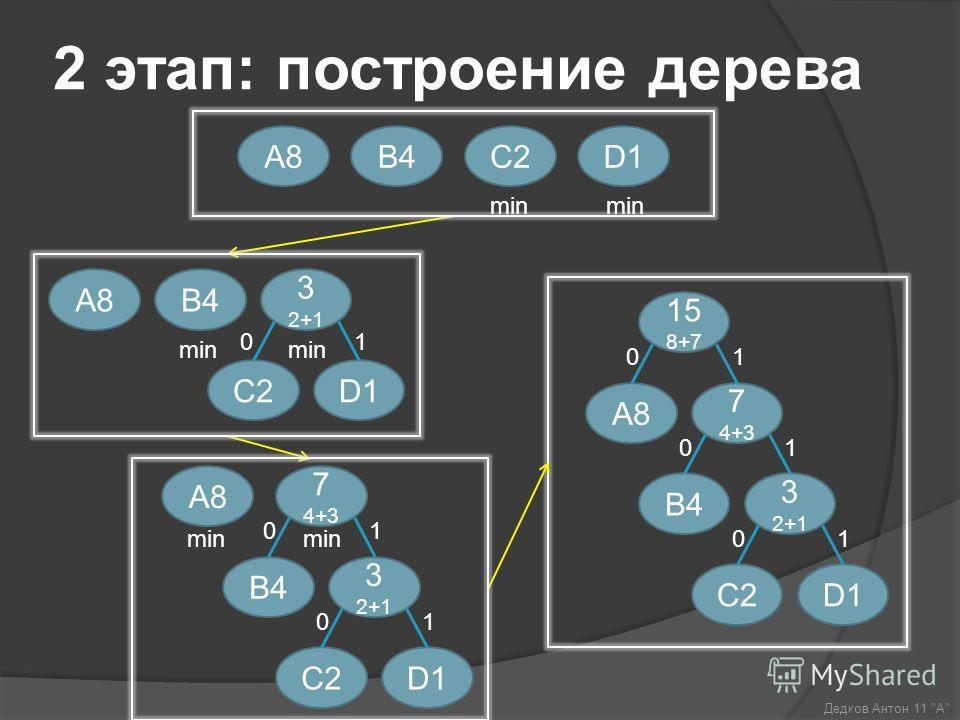 2 этап: построение дерева 7 4+3 3 2+1 C2D1 B4 15 8+7 A8 0 0 10 1 1 C2D1B4A8A8 min 3 2+1 C2D1 01 A8A8B4 min min 7 4+3 3 2+1 C2D1 B4 0 0 1 1 A8A8 min Дедков Антон 11 А