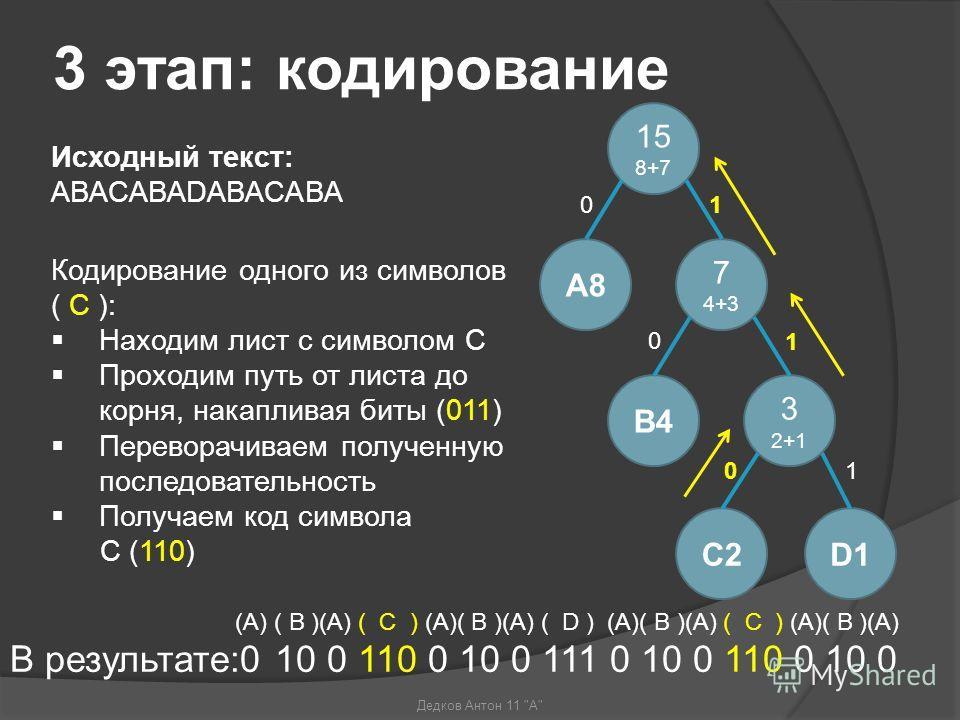 3 этап: кодирование (A) ( B )(A) ( C ) (A)( B )(A) ( D ) (A)( B )(A) ( C ) (A)( B )(A) В результате:0 10 0 110 0 10 0 111 0 10 0 110 0 10 0 Кодирование одного из символов ( С ): Находим лист с символом С Проходим путь от листа до корня, накапливая би