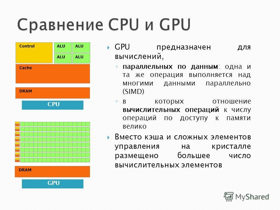 CPU GPU предназначен для вычислений, параллельных по данным: одна и та же операция выполняется над многими данными параллельно (SIMD) в которых отношение вычислительных операций к числу операций по доступу к памяти велико Вместо кэша и сложных элемен