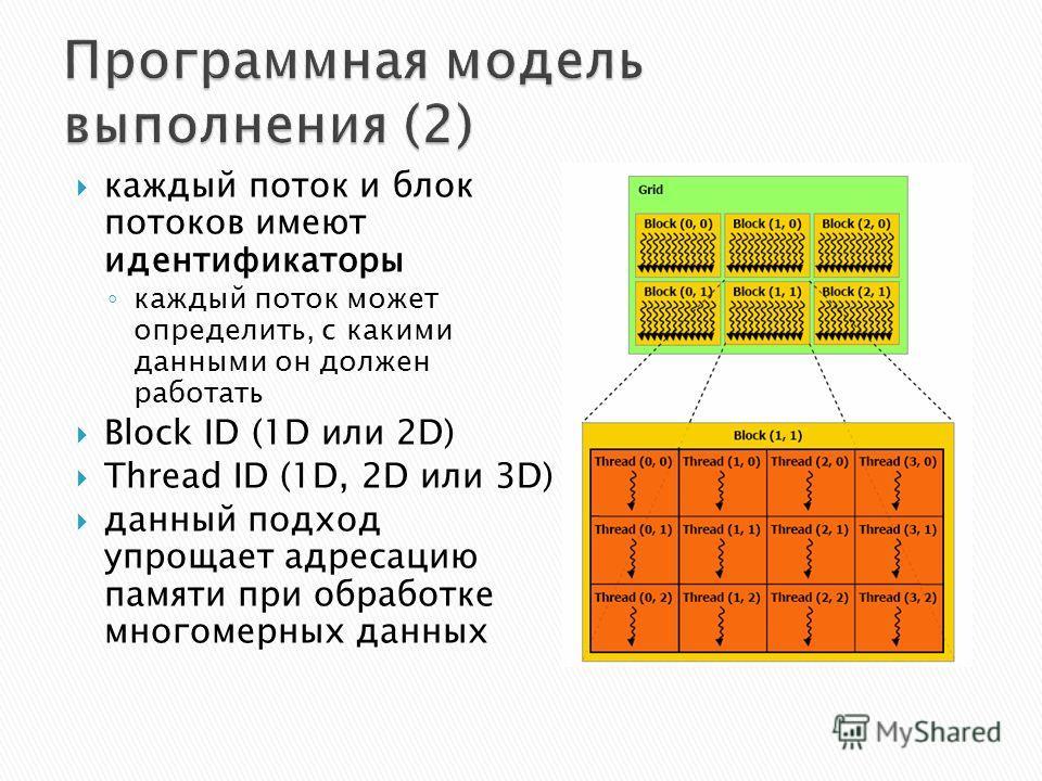 каждый поток и блок потоков имеют идентификаторы каждый поток может определить, с какими данными он должен работать Block ID (1D или 2D) Thread ID (1D, 2D или 3D) данный подход упрощает адресацию памяти при обработке многомерных данных