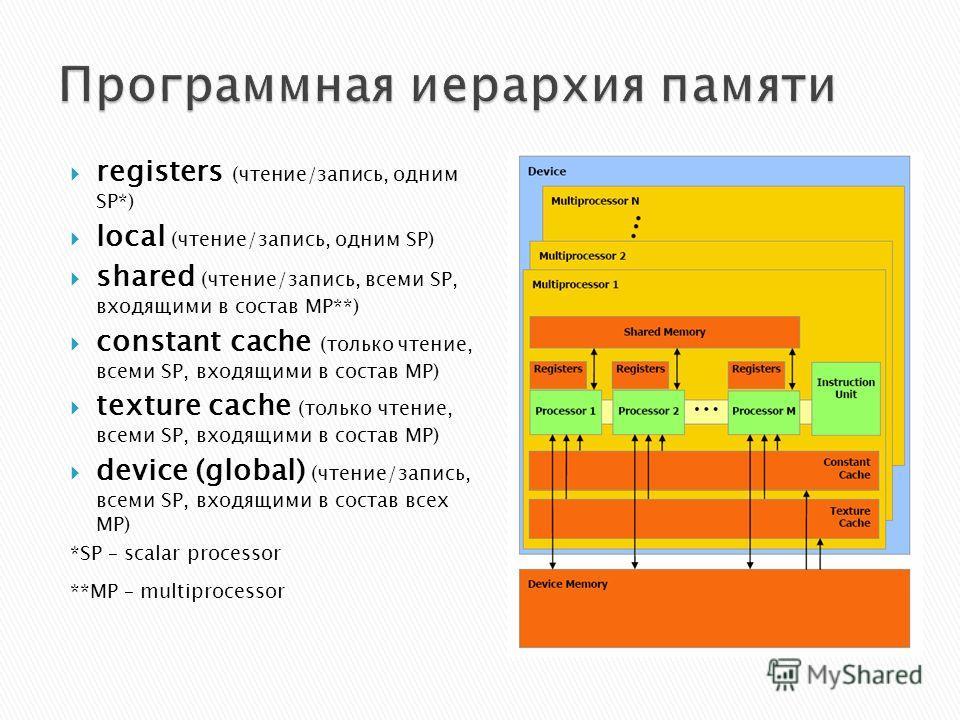 registers (чтение/запись, одним SP*) local (чтение/запись, одним SP) shared (чтение/запись, всеми SP, входящими в состав MP**) constant cache (только чтение, всеми SP, входящими в состав MP) texture cache (только чтение, всеми SP, входящими в состав