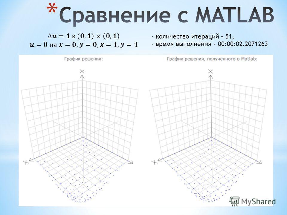 - количество итераций – 51, - время выполнения – 00:00:02.2071263