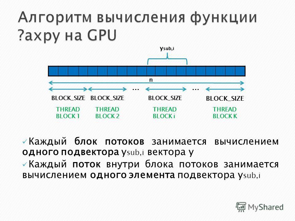 BLOCK_SIZE... THREAD BLOCK 1 THREAD BLOCK 2 THREAD BLOCK K n Каждый блок потоков занимается вычислением одного подвектора y sub,i вектора y Каждый поток внутри блока потоков занимается вычислением одного элемента подвектора y sub,i BLOCK_SIZE THREAD