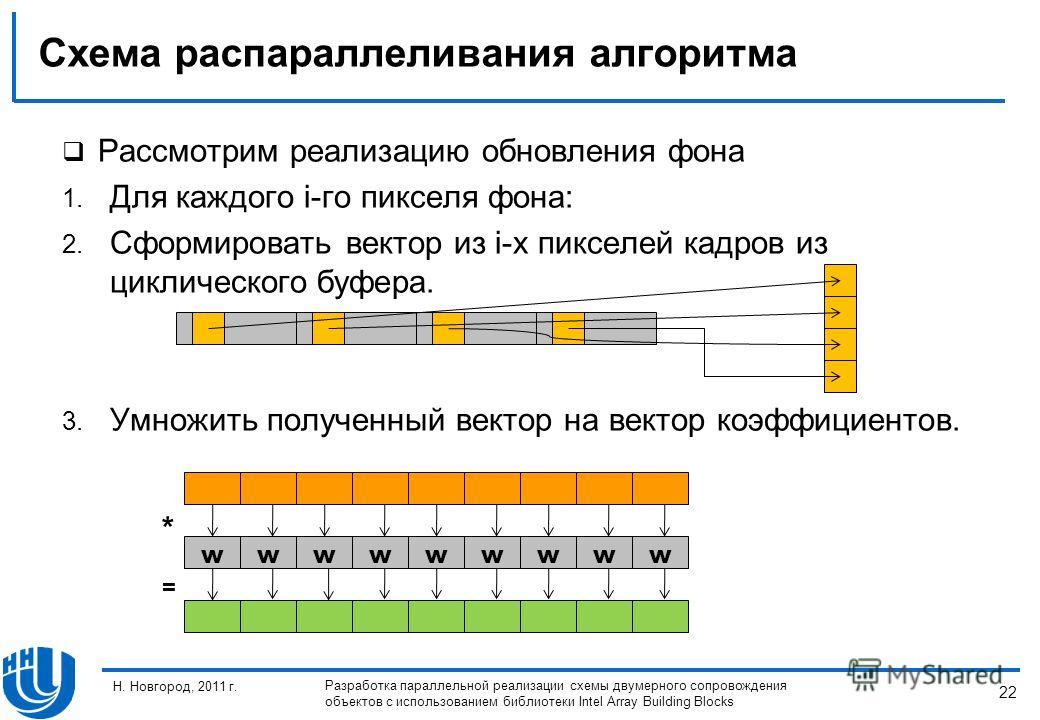 22 Н. Новгород, 2011 г. Разработка параллельной реализации схемы двумерного сопровождения объектов с использованием библиотеки Intel Array Building Blocks Схема распараллеливания алгоритма Рассмотрим реализацию обновления фона 1. Для каждого i-го пик