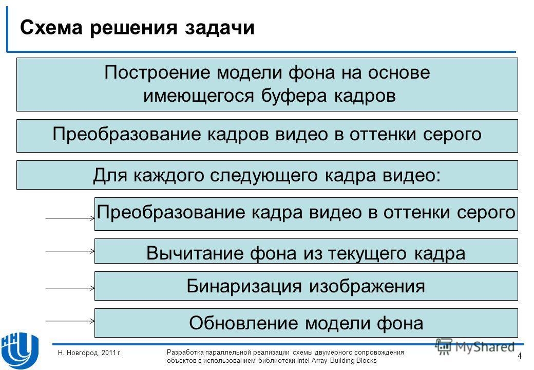 4 Н. Новгород, 2011 г. Разработка параллельной реализации схемы двумерного сопровождения объектов с использованием библиотеки Intel Array Building Blocks Схема решения задачи Преобразование кадров видео в оттенки серого Построение модели фона на осно