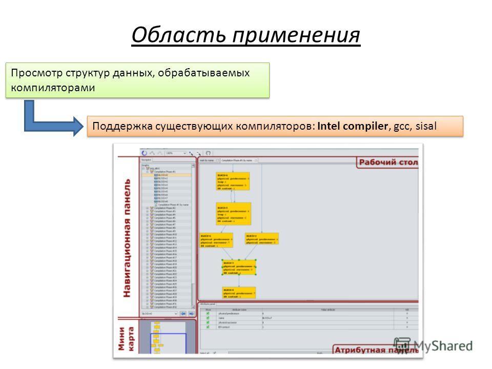 Просмотр структур данных, обрабатываемых компиляторами Просмотр структур данных, обрабатываемых компиляторами Поддержка существующих компиляторов: Intel compiler, gcc, sisal Область применения