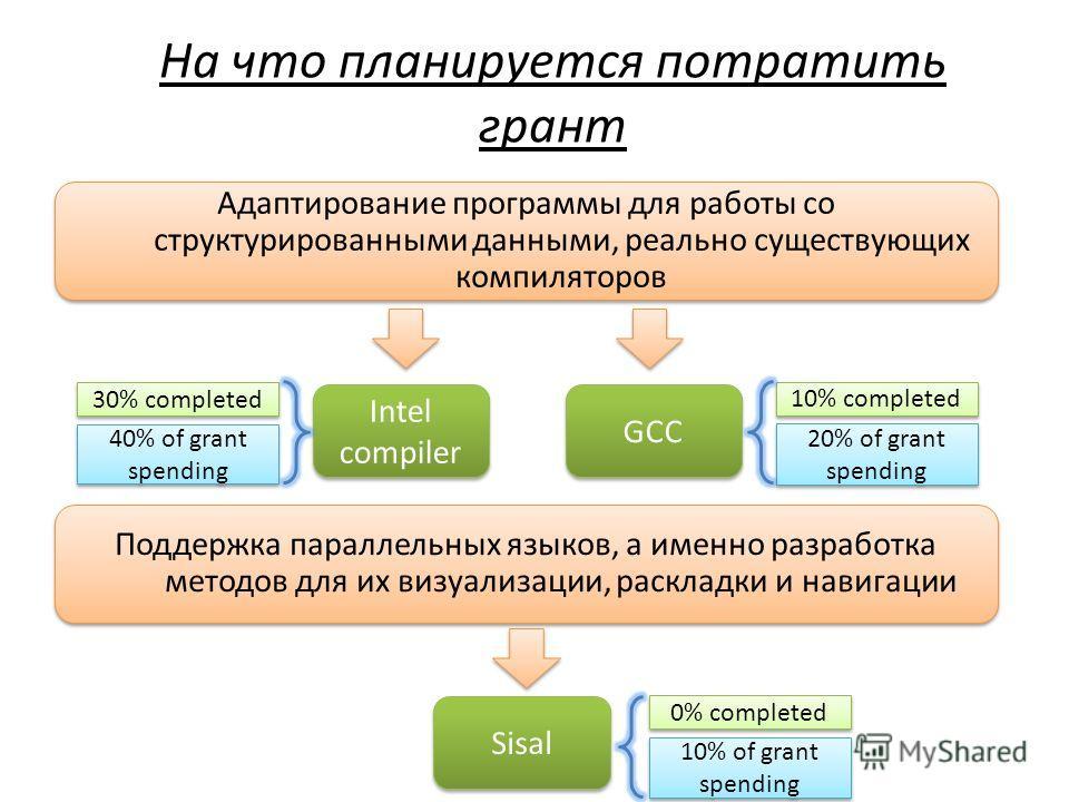 На что планируется потратить грант Адаптирование программы для работы со структурированными данными, реально существующих компиляторов Intel compiler GCC Поддержка параллельных языков, а именно разработка методов для их визуализации, раскладки и нави