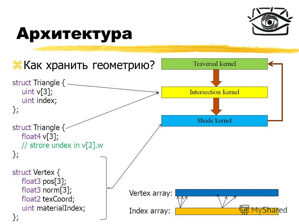 Архитектура zКак хранить геометрию? struct Triangle { uint v[3]; uint index; }; struct Triangle { float4 v[3]; // strore undex in v[2].w }; struct Vertex { float3 pos[3]; float3 norm[3]; float2 texCoord; uint materialIndex; }; Vertex array: Index arr