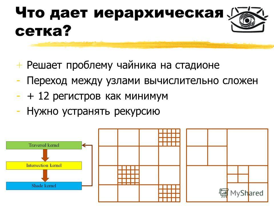 Что дает иерархическая сетка? + Решает проблему чайника на стадионе -Переход между узлами вычислительно сложен -+ 12 регистров как минимум -Нужно устранять рекурсию