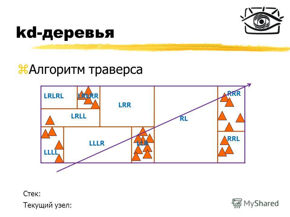 kd-деревья zАлгоритм траверса RL RRR RRL LRR LLR LLLL LLLR LRLL LRLRLLRLRR Стек: Текущий узел: