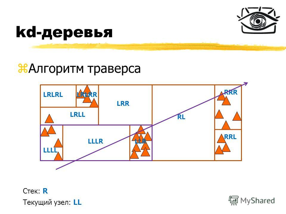 kd-деревья zАлгоритм траверса RL RRR RRL LRR LLR LLLL LLLR LRLL LRLRLLRLRR Стек: R Текущий узел: LL