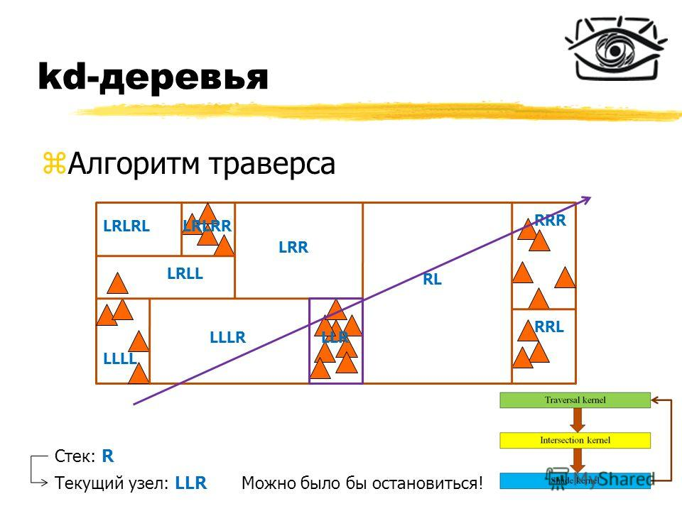 kd-деревья zАлгоритм траверса RL RRR RRL LRR LLR LLLL LLLR LRLL LRLRLLRLRR Стек: R Текущий узел: LLRМожно было бы остановиться!